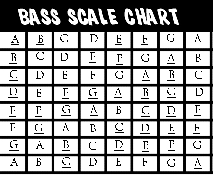 b Flat Major Scale Guitar a Flat Major Scale Program